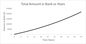 This is a graph showing how much John will have after 40 years
