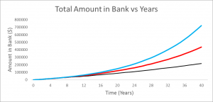 The graph shows how 7% interest rate can double what 5% can do over 40 years
