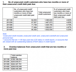 A report by the credit bureau, showing some grim statistics regarding people not securing credit