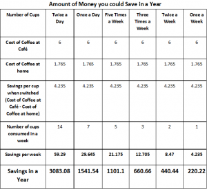 A table showing the amount of money saved if one switches to DIY coffee.