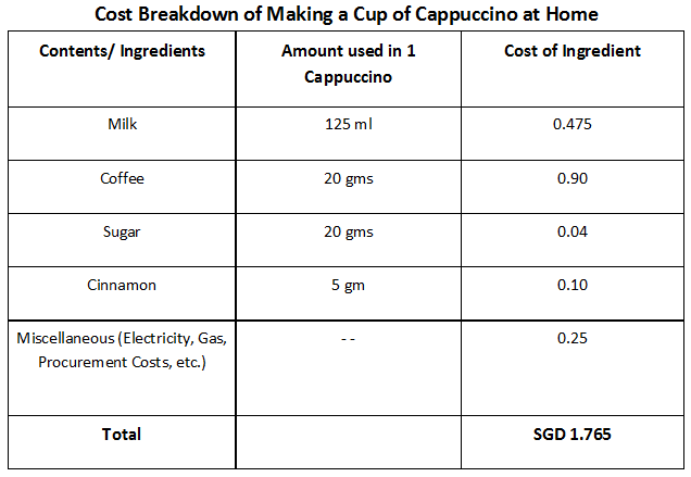 A table showing the breakdown of how much one spends when making a cup of cappuccino at home