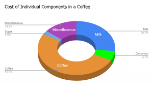 A pie chart that breaks down the percentage of things in a cup of coffee