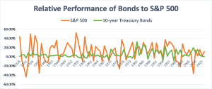 Relative performance of bonds to S&P 500