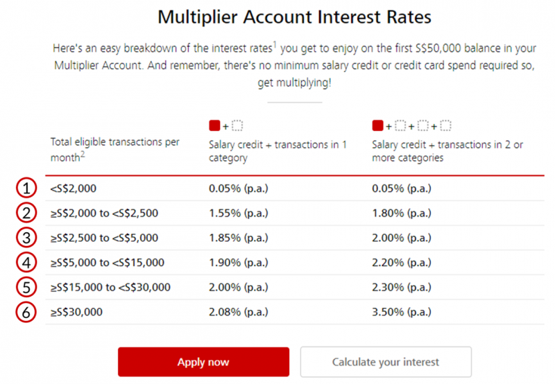 Multiplier Account Interest Rate