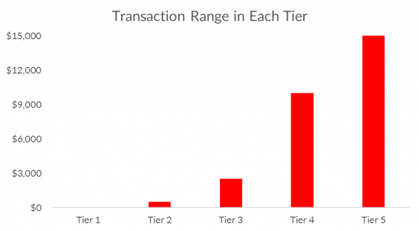 Transaction Range in Each Tier