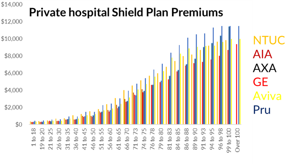 Premiums for Private Hospital Plans from different insurers