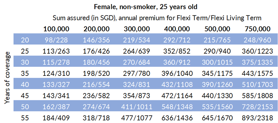 Great Eastern Flexi Term and Flexi Living Term premiums for a 25-year old female non-smoker