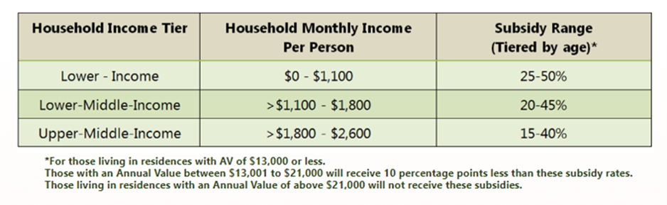 Table of MediShield Life subsidies based on income per person