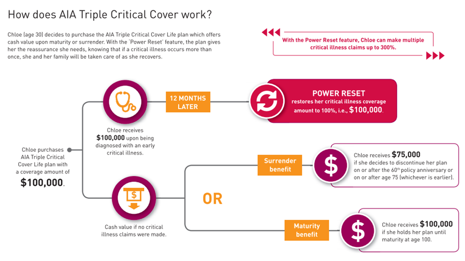 AIA Triple Critical Cover in a nutshell. Source: AIA