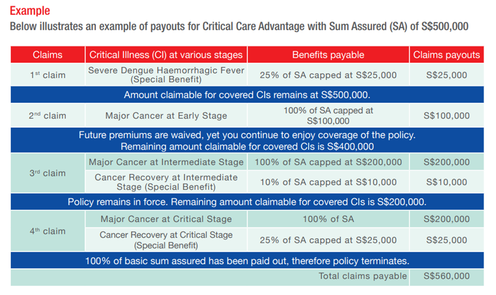 An example of the payouts given in the Great Eastern Critical Care Advantage brochure.