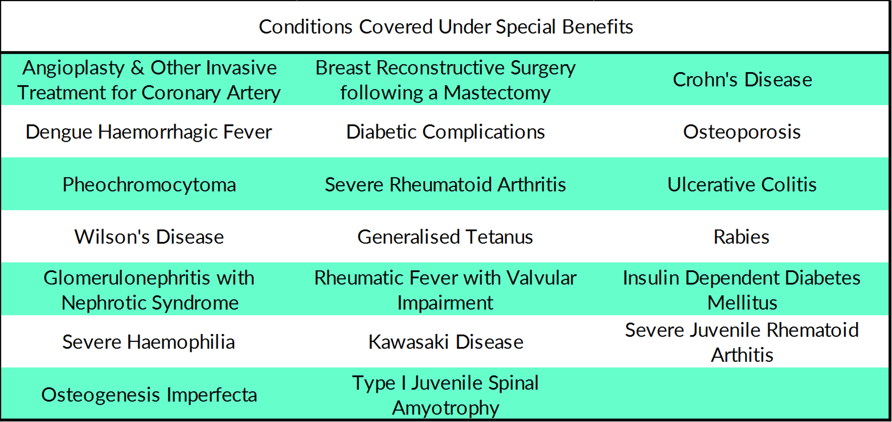 The list of special conditions covered by TM Multicare. Source: Tokio Marine.