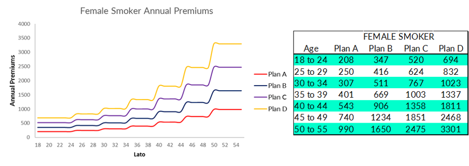 Premium table for female smoker for the four plans. Source: AXA.