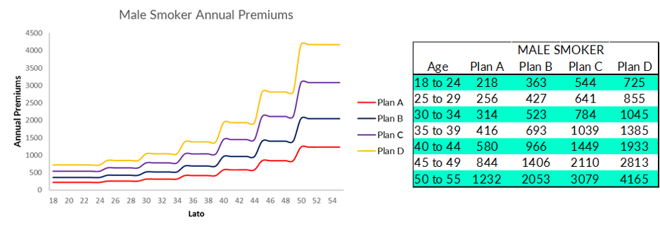 Premium table for male smoker for the four plans. Source: AXA.