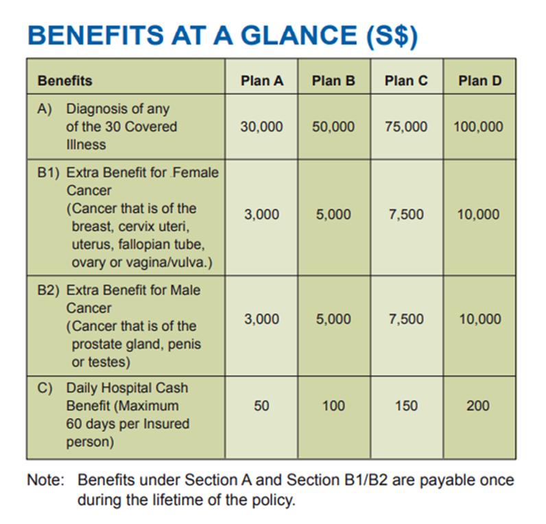 The table of benefits for the AXA Smart Critical Care. Source: AXA.